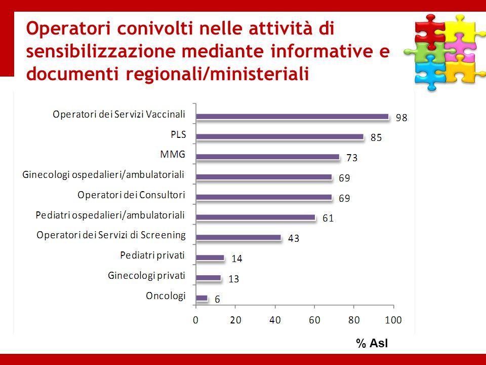 Operatori conivolti nelle attività di sensibilizzazione mediante informative e documenti regionali/ministeriali