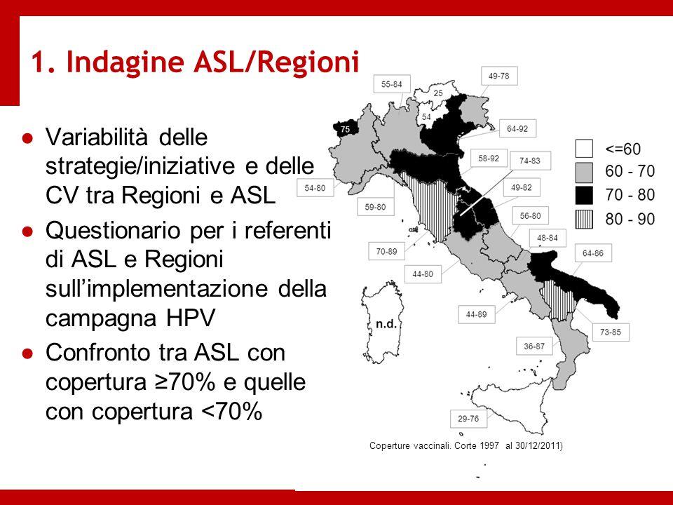 Coperture vaccinali. Corte 1997 al 30/12/2011)