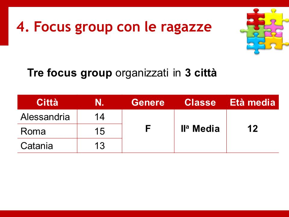 4. Focus group con le ragazze