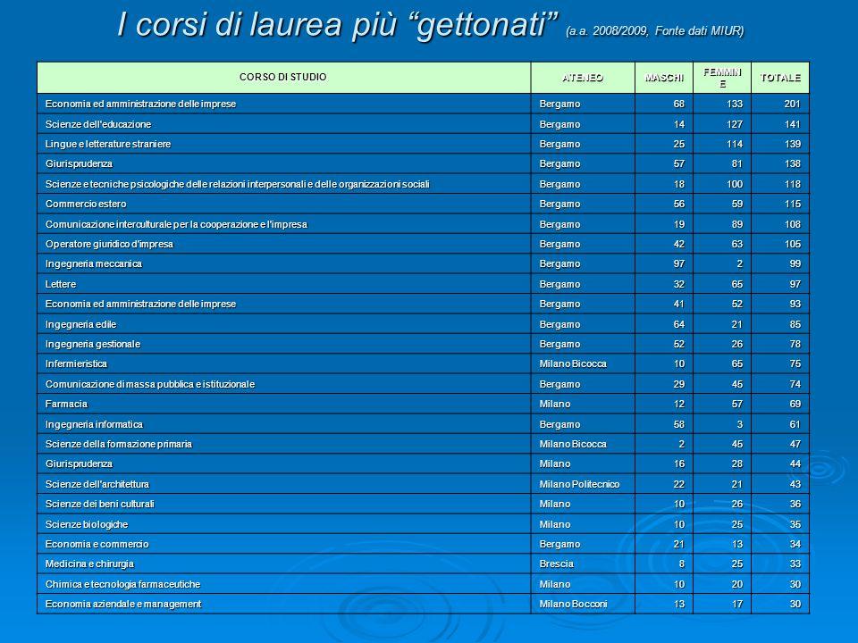 I corsi di laurea più gettonati (a.a. 2008/2009, Fonte dati MIUR)