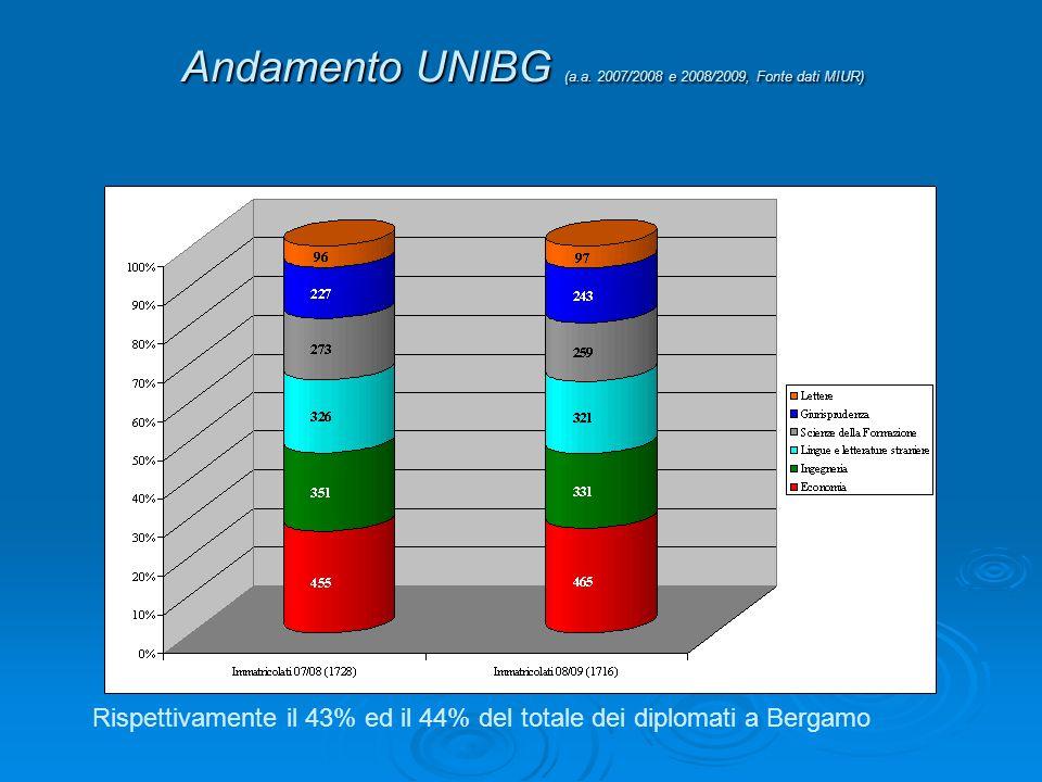 Andamento UNIBG (a.a. 2007/2008 e 2008/2009, Fonte dati MIUR)