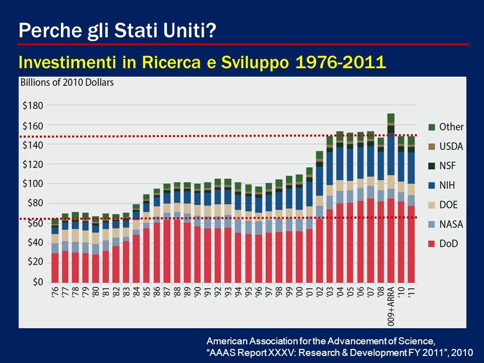 Perche gli Stati Uniti Investimenti in Ricerca e Sviluppo 1976-2011