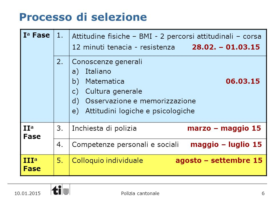 Processo di selezione Ia Fase 1.