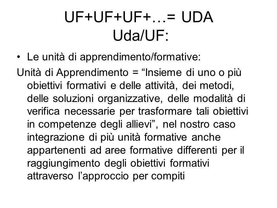 UF+UF+UF+…= UDA Uda/UF: