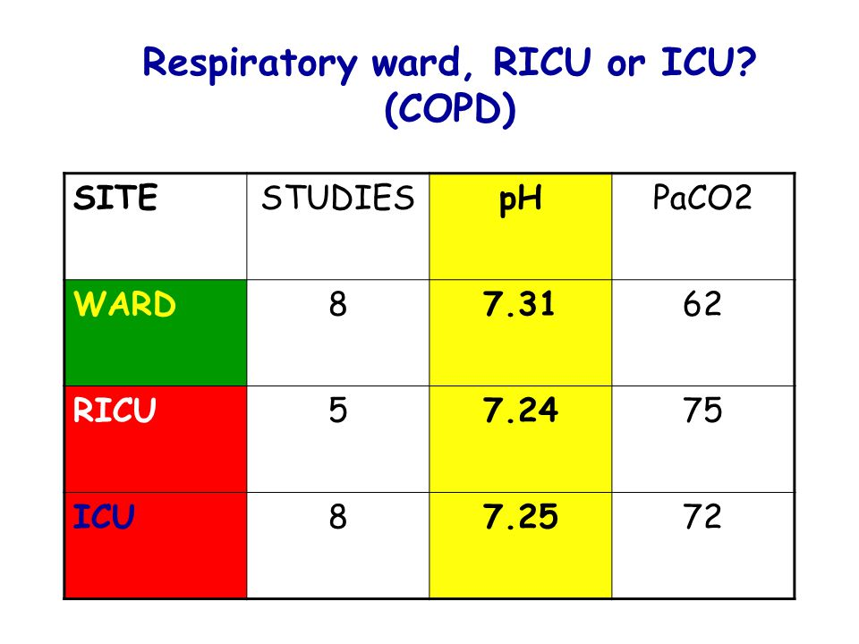 Respiratory ward, RICU or ICU (COPD)