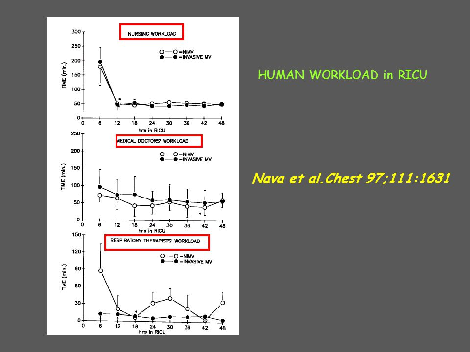 HUMAN WORKLOAD in RICU Nava et al.Chest 97;111:1631