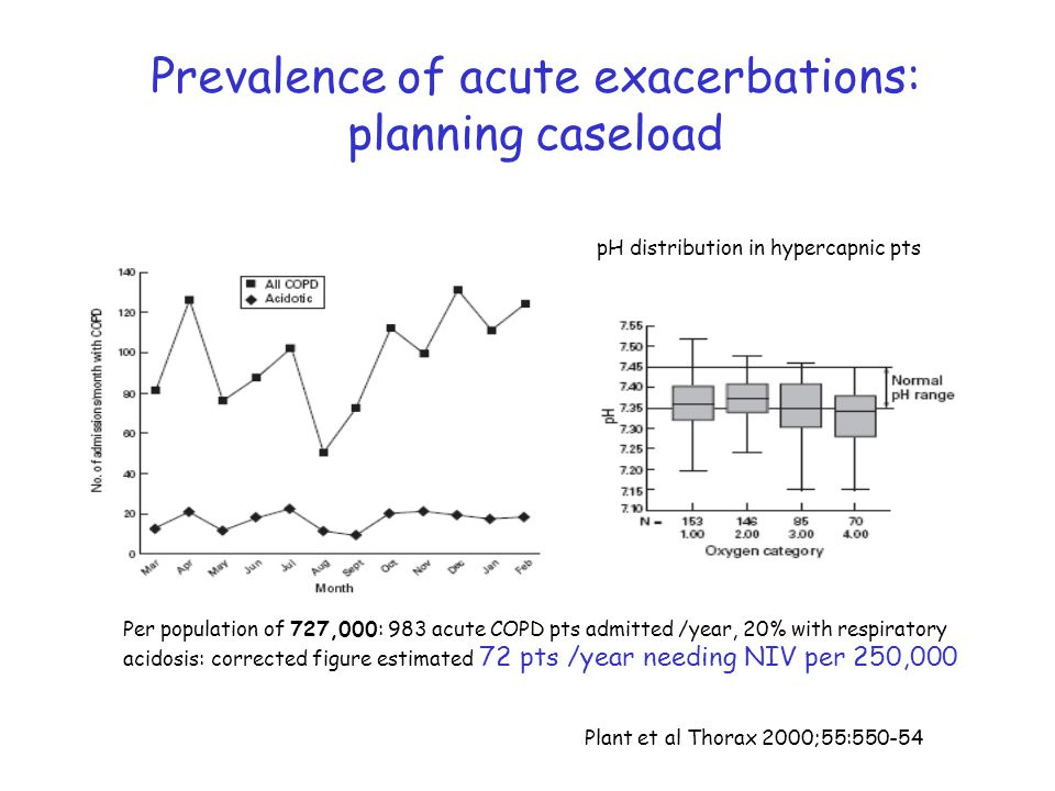 Prevalence of acute exacerbations: planning caseload