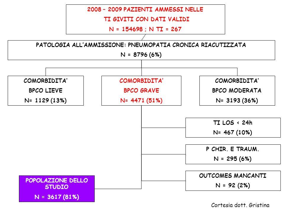 2008 – 2009 PAZIENTI AMMESSI NELLE TI GIVITI CON DATI VALIDI