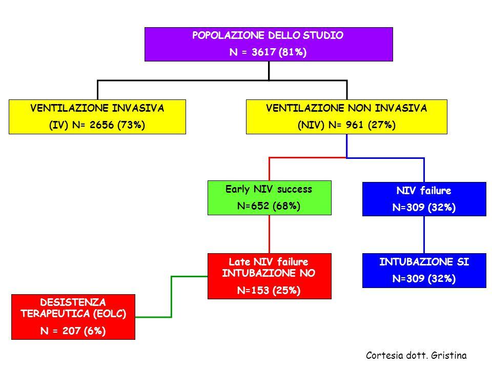 POPOLAZIONE DELLO STUDIO N = 3617 (81%)