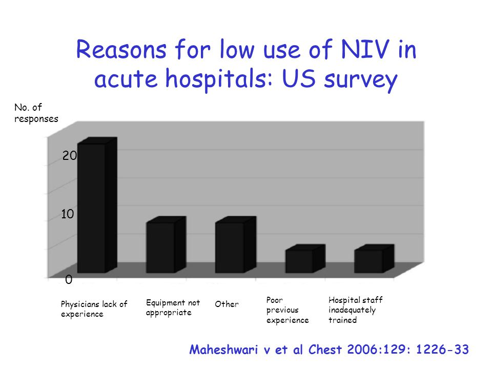 Reasons for low use of NIV in acute hospitals: US survey