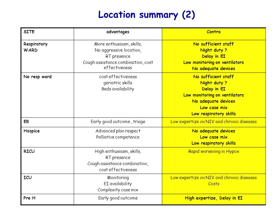 Location summary (2) SITE advantages Contra Respiratory WARD