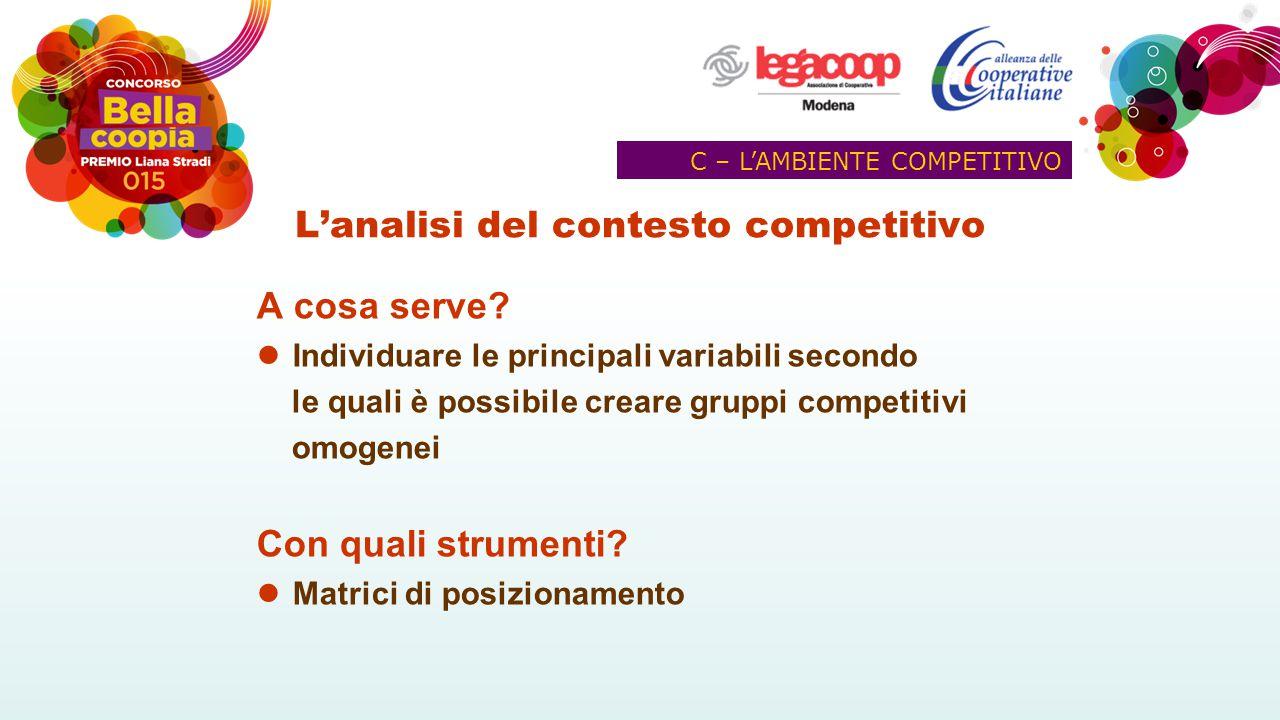 L'analisi del contesto competitivo