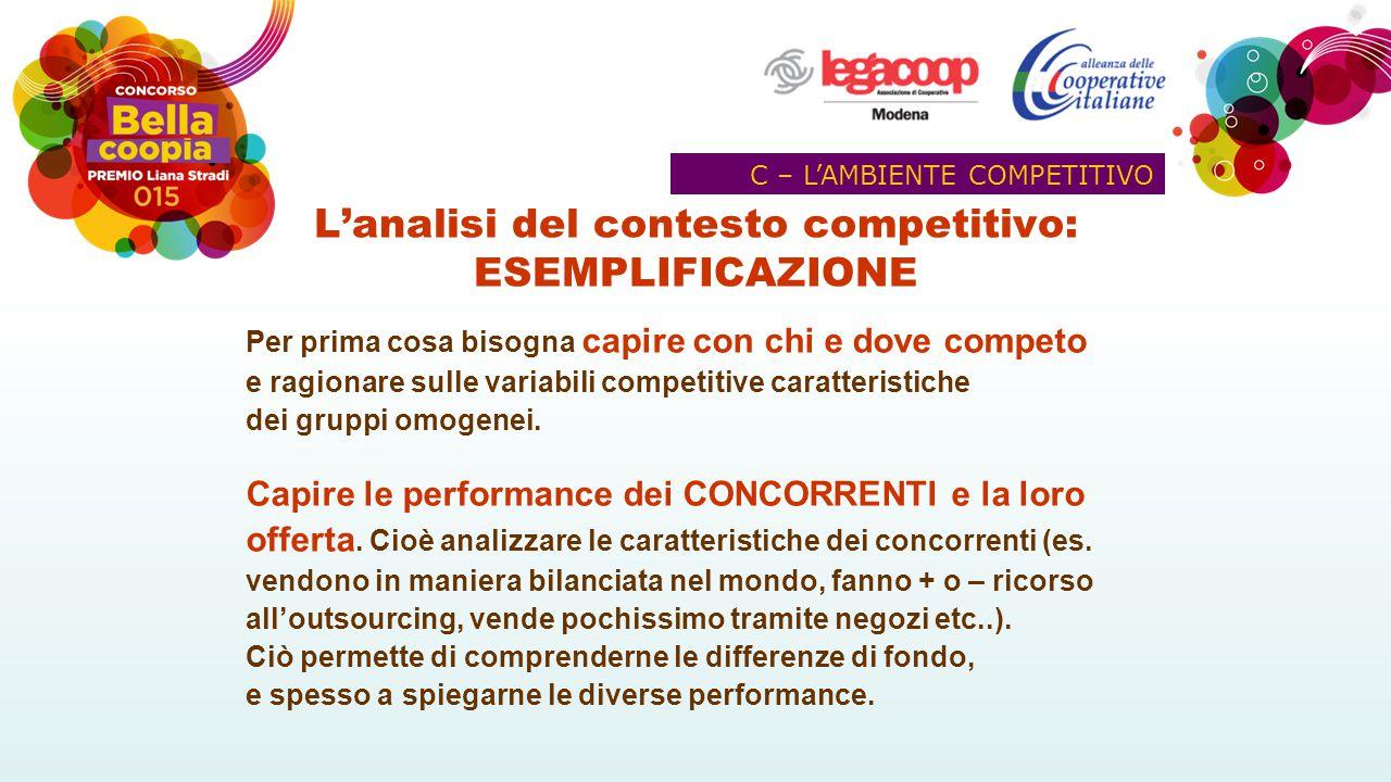 L'analisi del contesto competitivo: ESEMPLIFICAZIONE