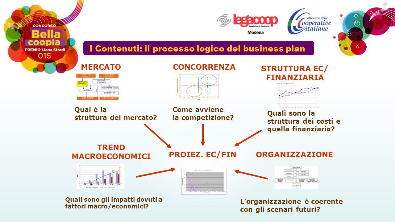 I Contenuti: il processo logico del business plan