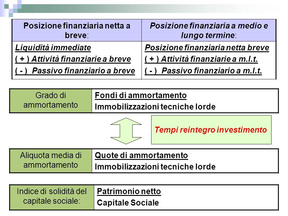 Tempi reintegro investimento