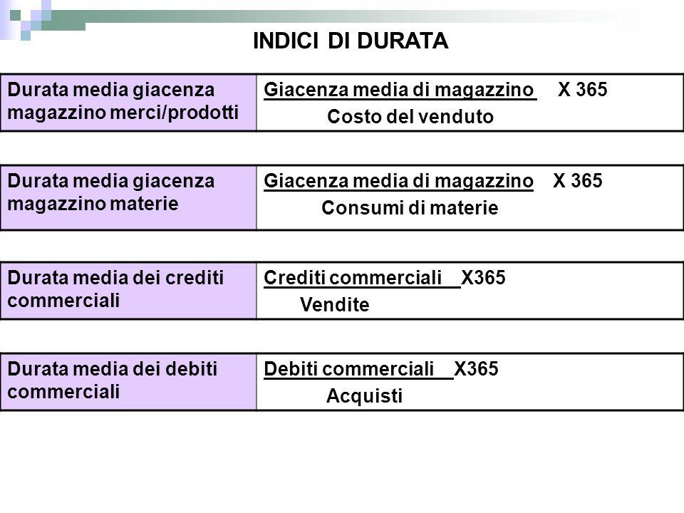 INDICI DI DURATA Durata media giacenza magazzino merci/prodotti