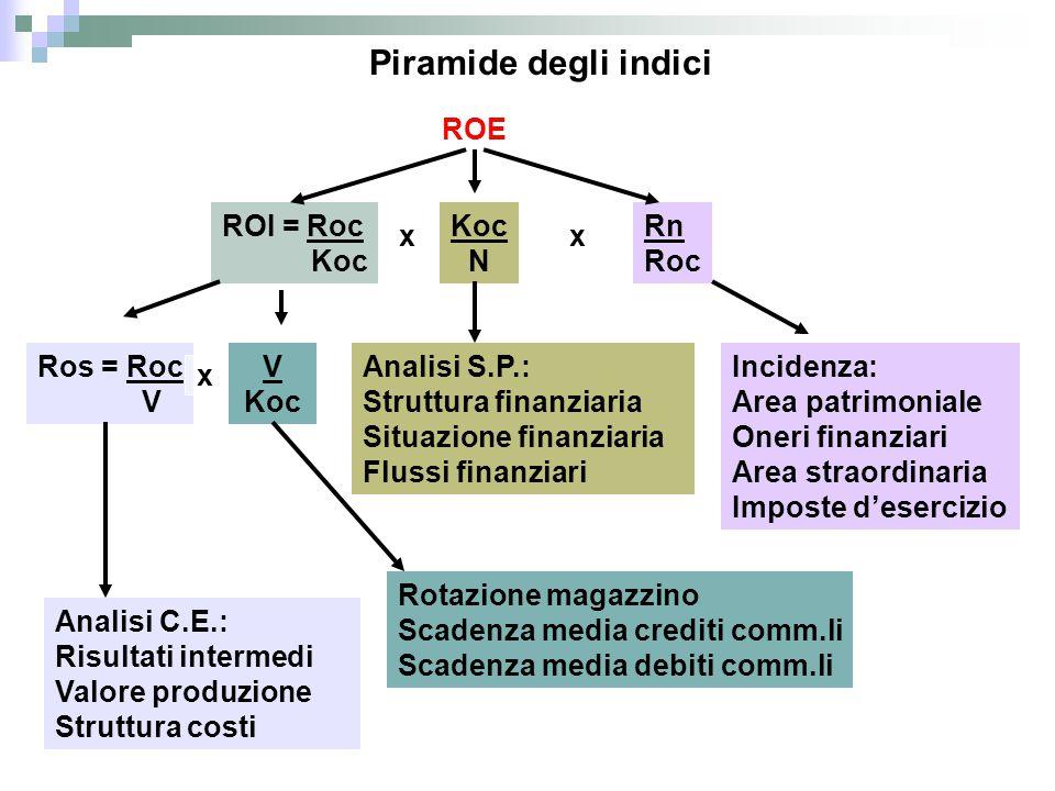 Piramide degli indici ROE ROI = Roc Koc Koc N Rn Roc x x Ros = Roc V V
