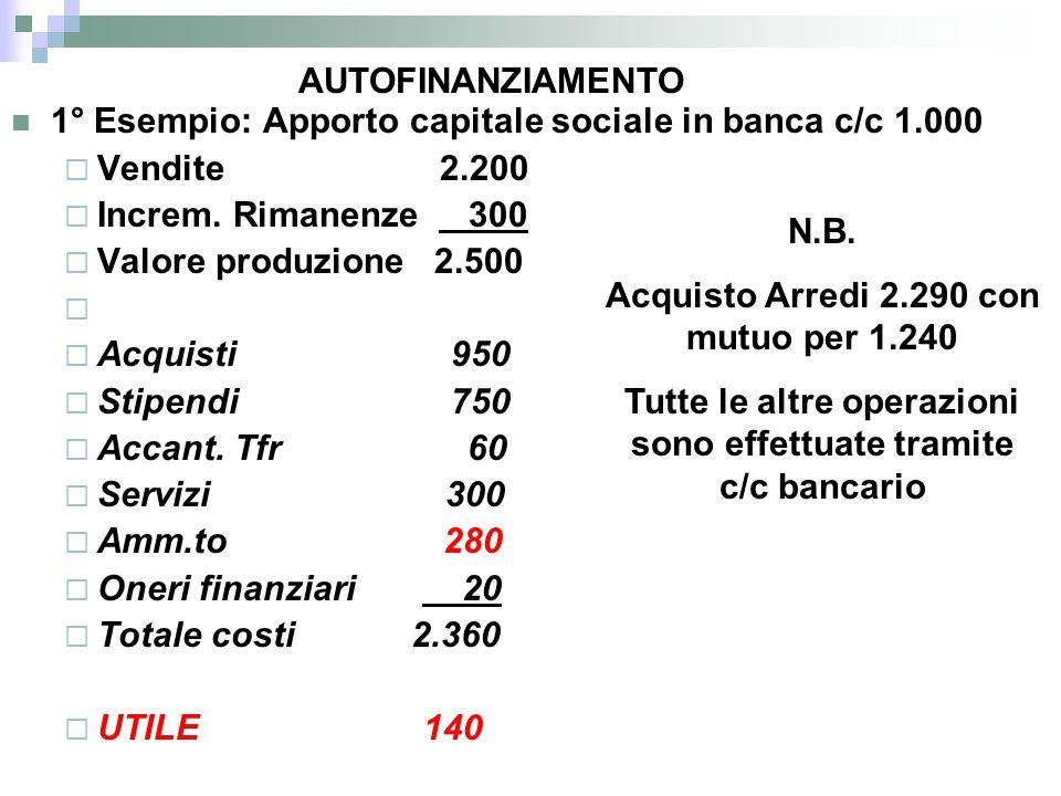 1° Esempio: Apporto capitale sociale in banca c/c 1.000 Vendite 2.200