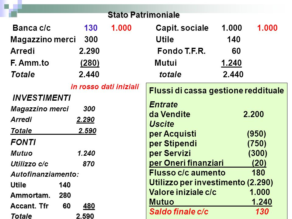 Stato Patrimoniale Banca c/c 130 1.000 Capit. sociale 1.000 1.000
