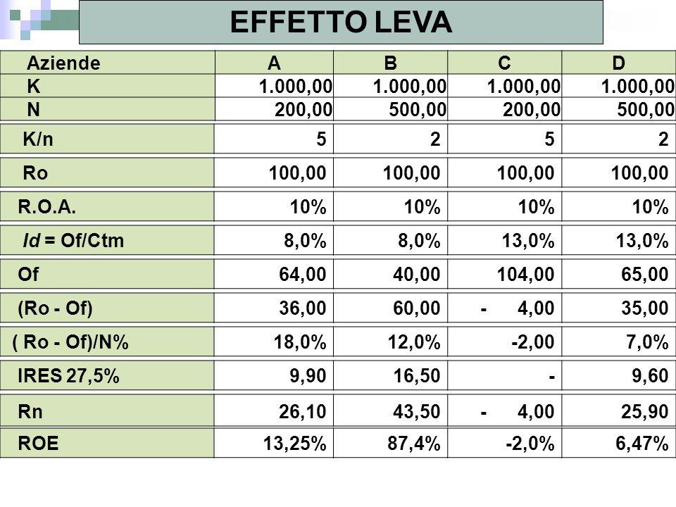 EFFETTO LEVA Aziende A B C D K 1.000,00 N 200,00 500,00 K/n 5 2 Ro