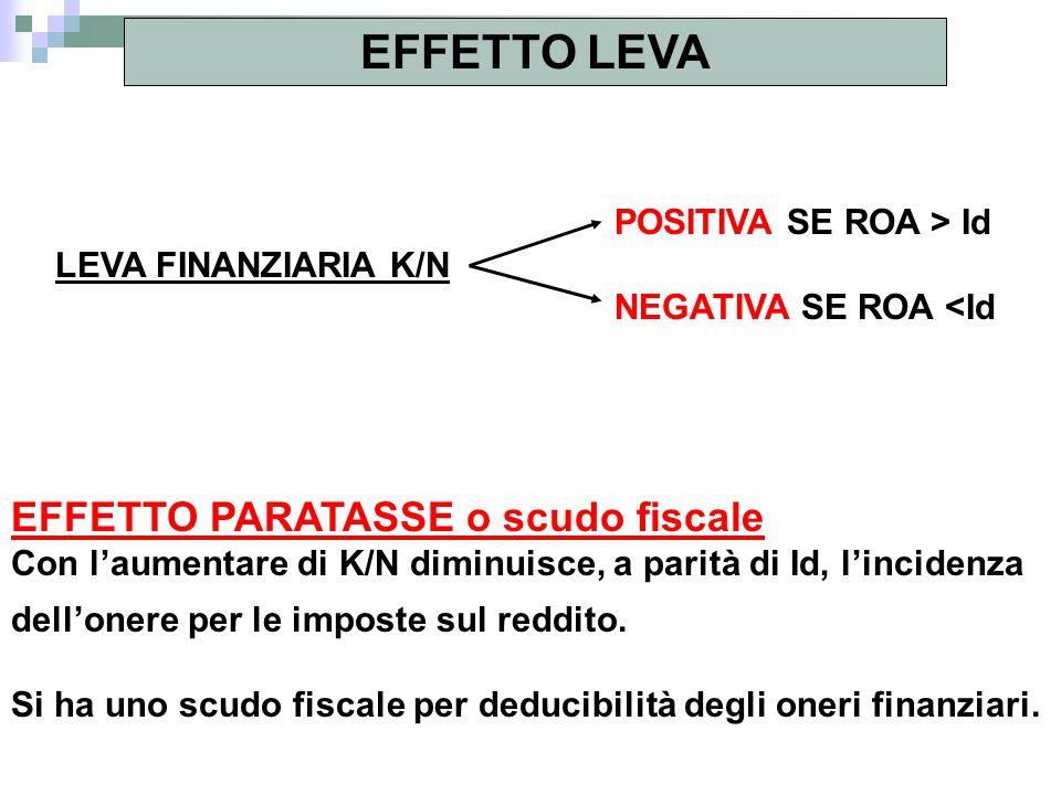EFFETTO LEVA EFFETTO PARATASSE o scudo fiscale POSITIVA SE ROA > Id