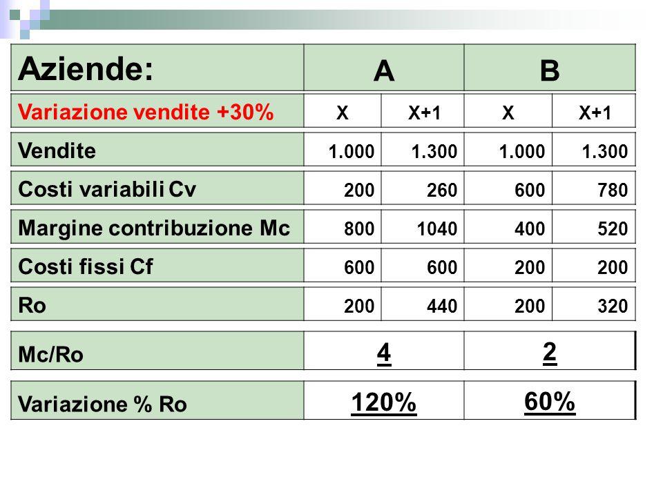 Aziende: A B 4 2 120% 60% Variazione vendite +30% Vendite