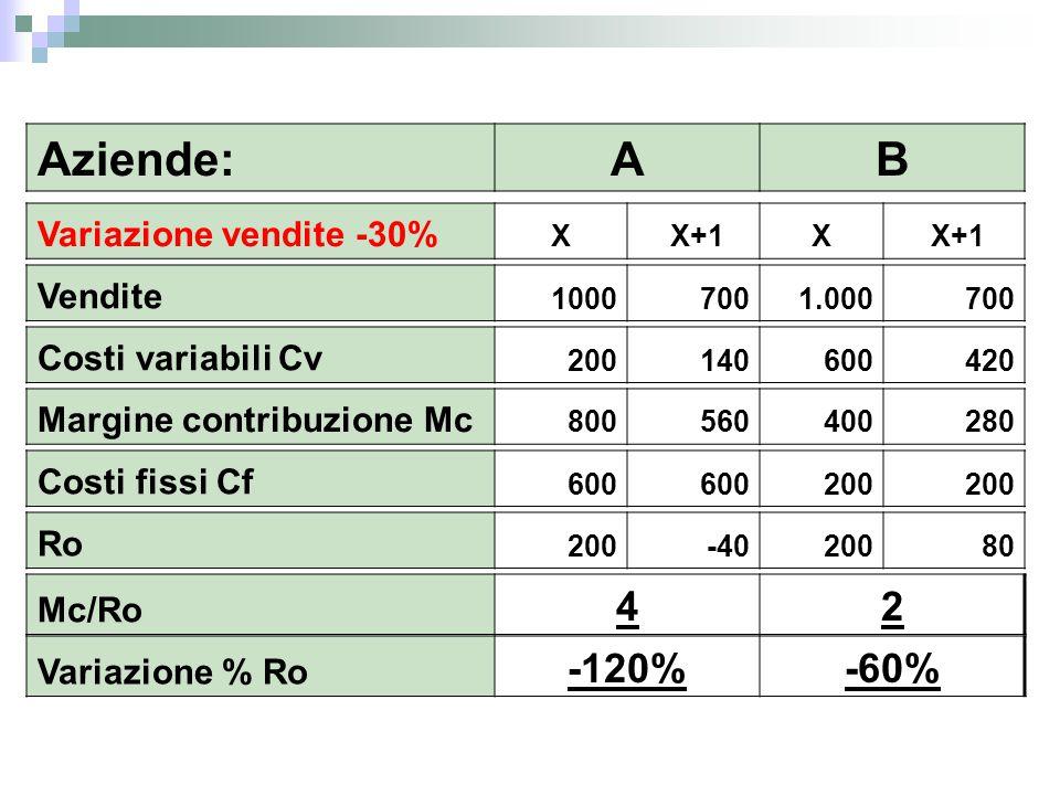 Aziende: A B 4 2 -120% -60% Variazione vendite -30% Vendite