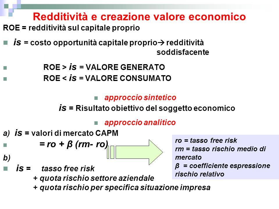 Redditività e creazione valore economico