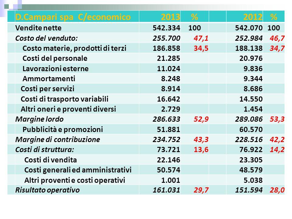 D.Campari spa C/economico 2013 % 2012