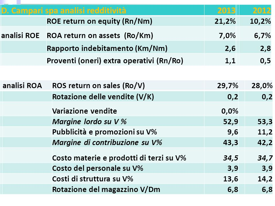 D. Campari spa analisi redditività 2013 2012