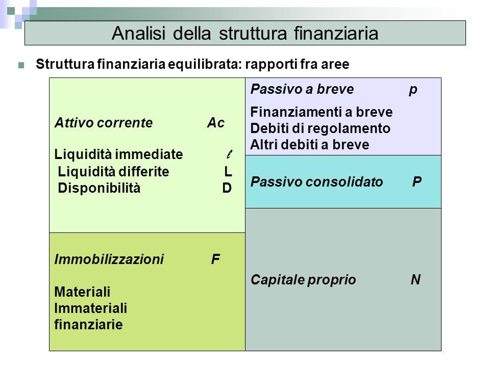 Analisi della struttura finanziaria