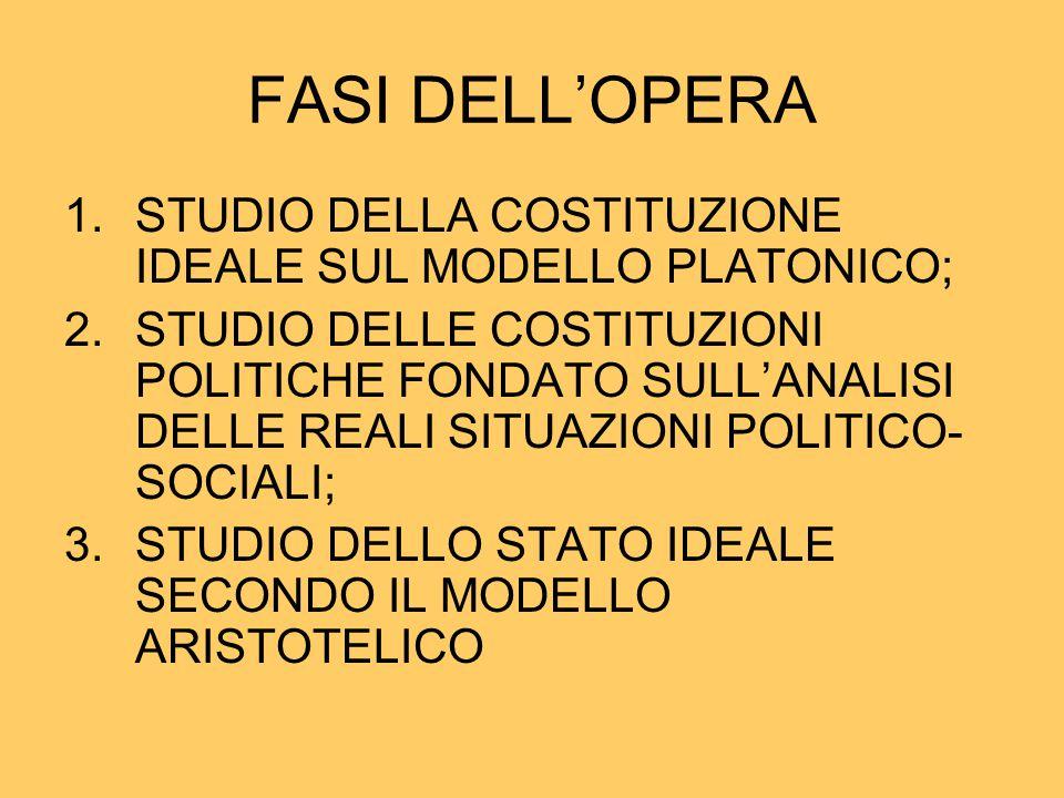 FASI DELL'OPERA STUDIO DELLA COSTITUZIONE IDEALE SUL MODELLO PLATONICO;