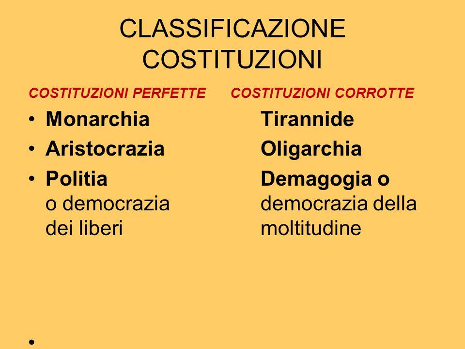 CLASSIFICAZIONE COSTITUZIONI
