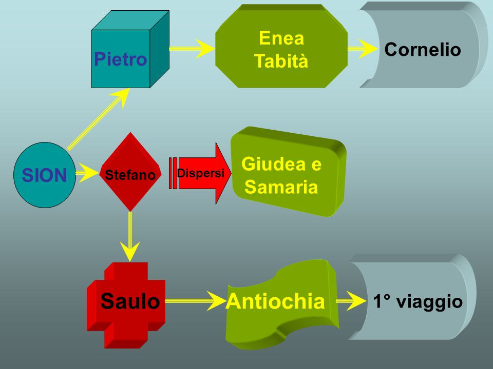 Saulo Antiochia Enea Cornelio Pietro Tabità Giudea e SION Samaria