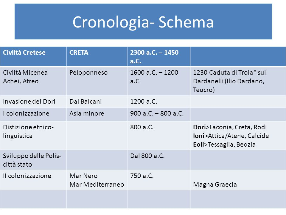 Cronologia- Schema Civiltà Cretese CRETA 2300 a.C. – 1450 a.C.