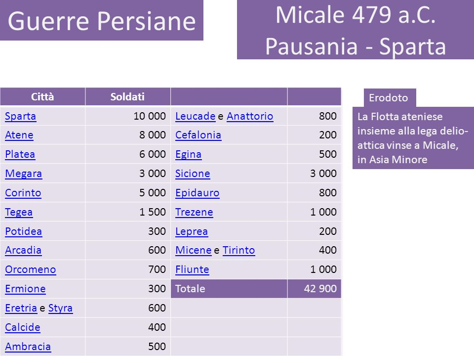 Micale 479 a.C. Pausania - Sparta