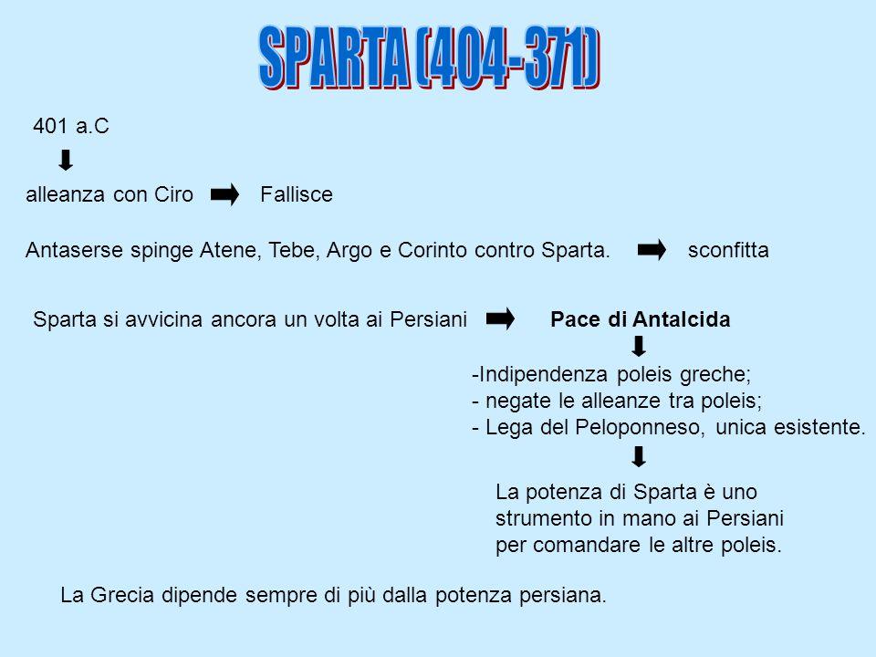 Antaserse spinge Atene, Tebe, Argo e Corinto contro Sparta. sconfitta