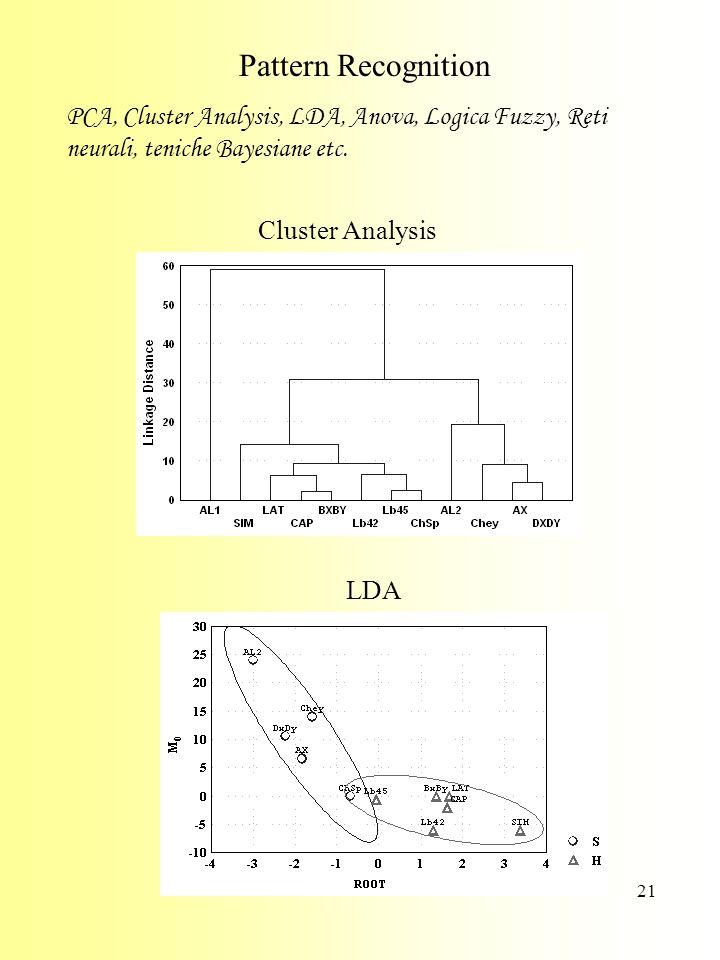 Pattern Recognition PCA, Cluster Analysis, LDA, Anova, Logica Fuzzy, Reti neurali, teniche Bayesiane etc.