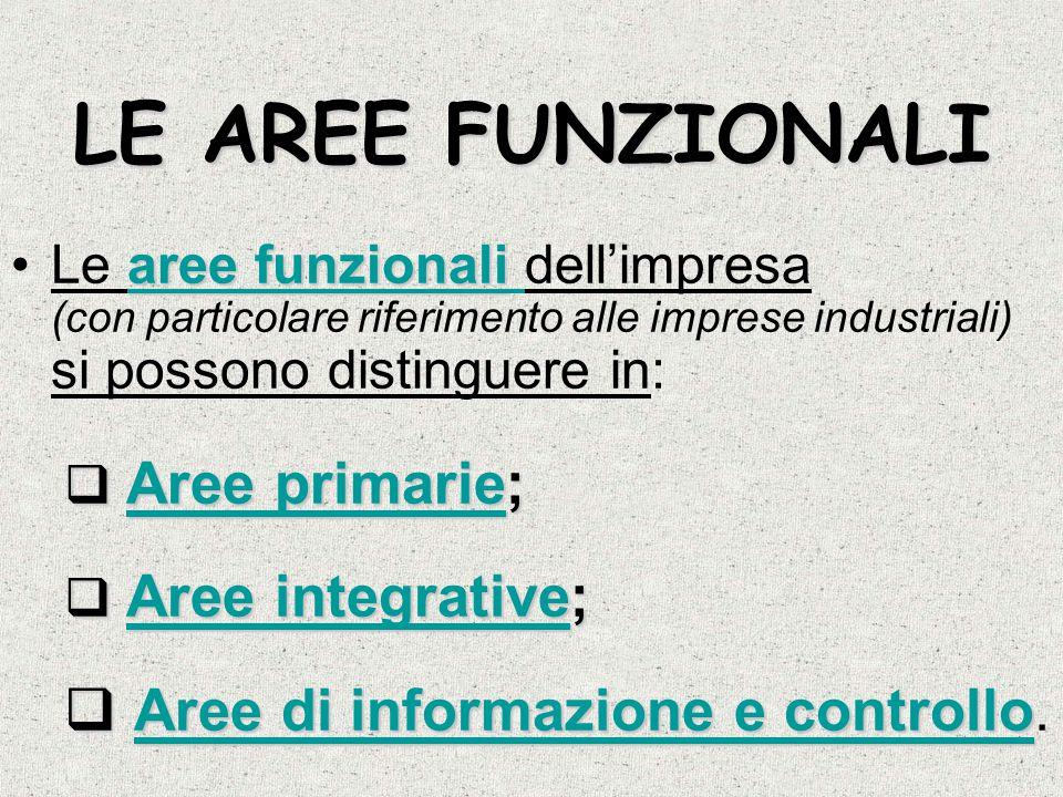 LE AREE FUNZIONALI Aree di informazione e controllo.