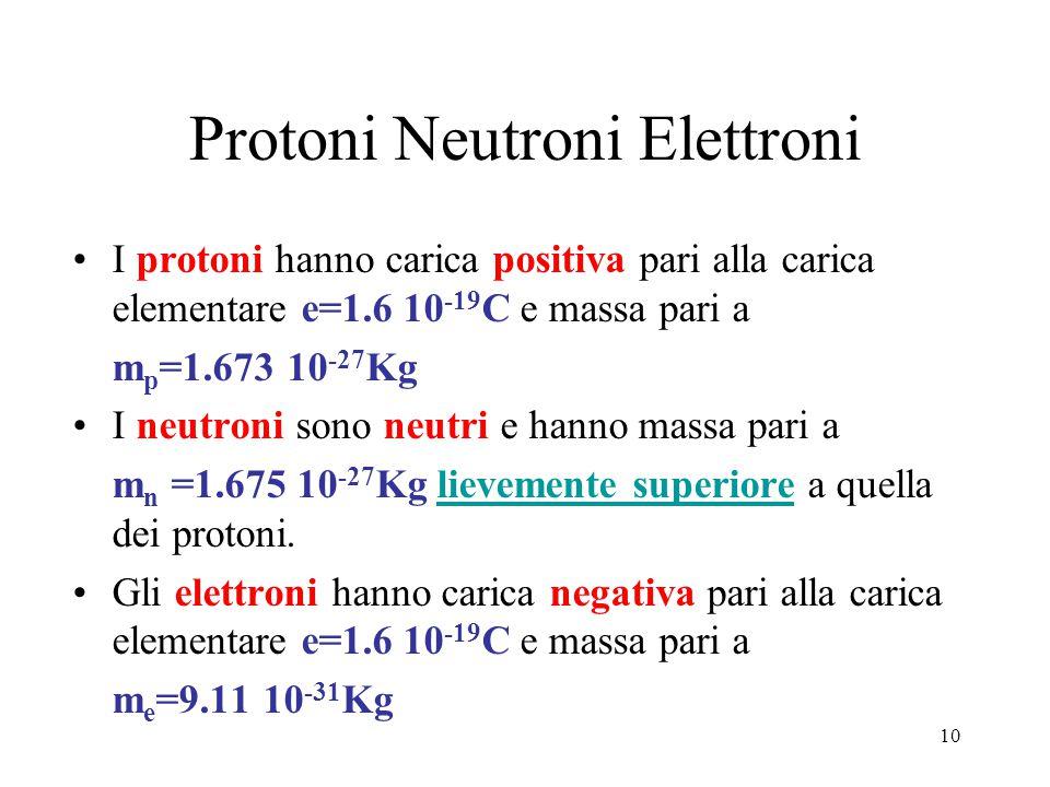 Protoni Neutroni Elettroni