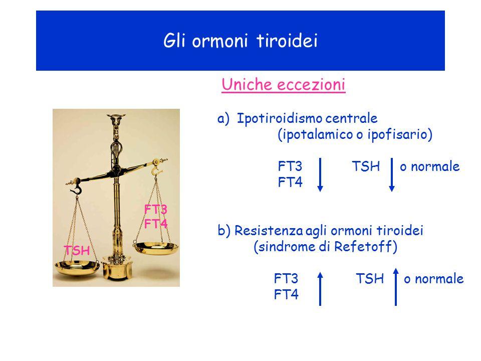 Gli ormoni tiroidei Uniche eccezioni a) Ipotiroidismo centrale