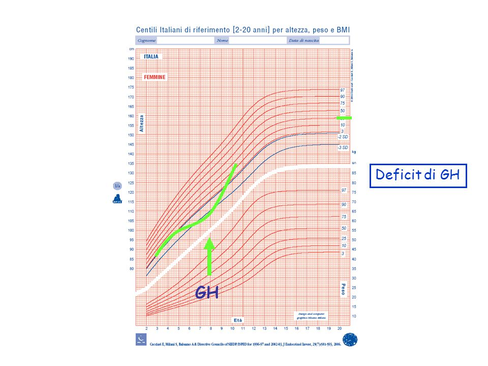 Deficit di GH GH 17