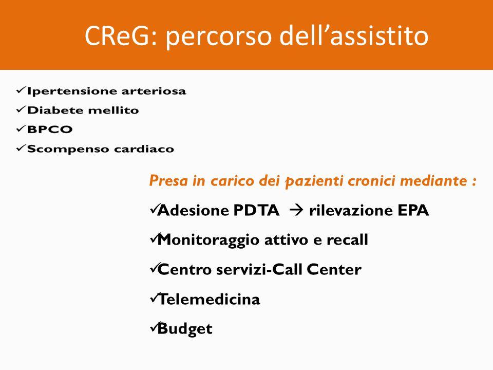 CReG: percorso dell'assistito