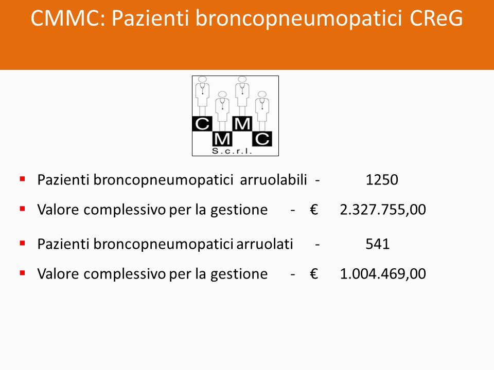 CMMC: Pazienti broncopneumopatici CReG