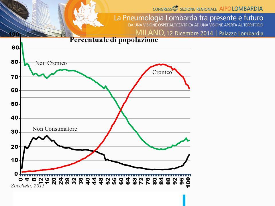 Percentuale di popolazione