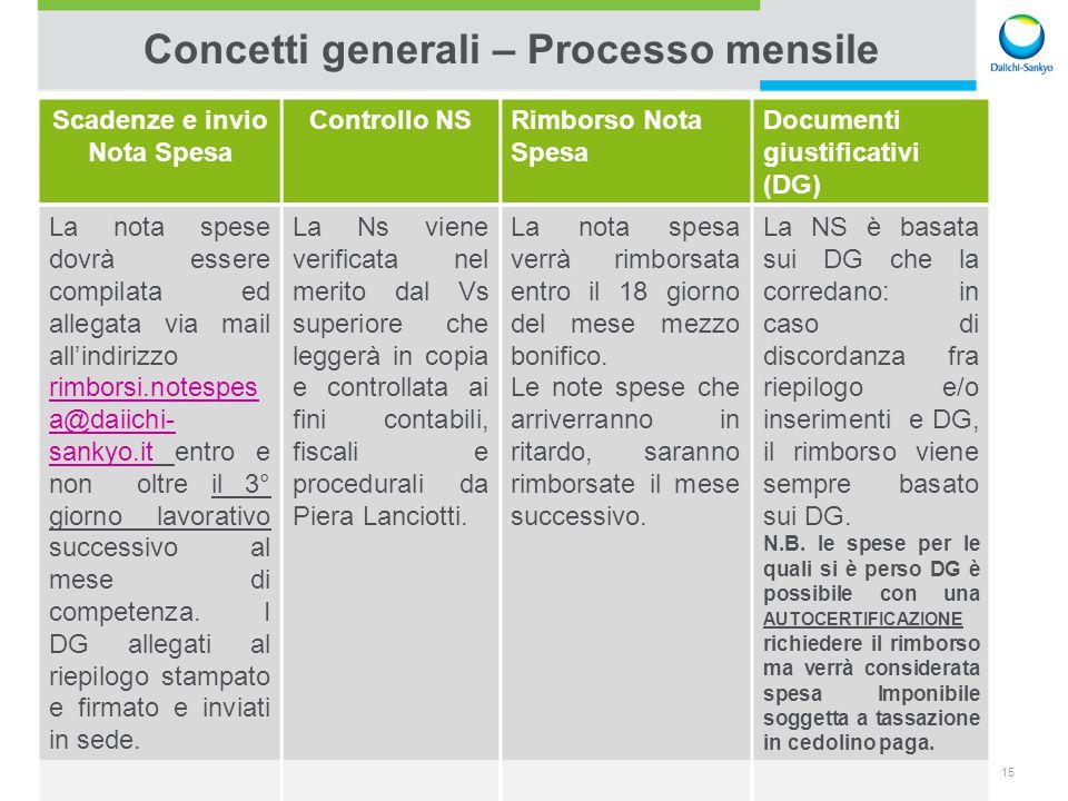 Concetti generali – Processo mensile