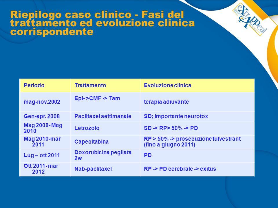 Riepilogo caso clinico - Fasi del trattamento ed evoluzione clinica corrispondente