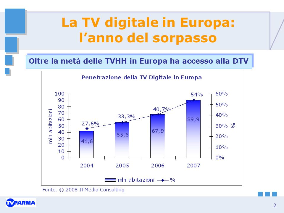 La TV digitale in Europa: l'anno del sorpasso