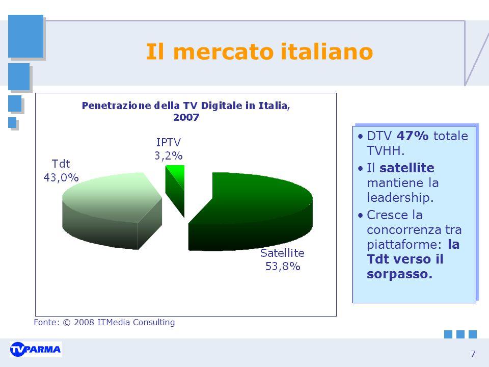 Il mercato italiano DTV 47% totale TVHH.