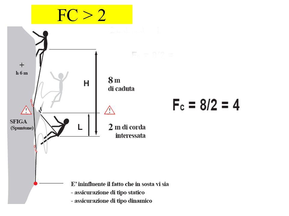 FC > 2